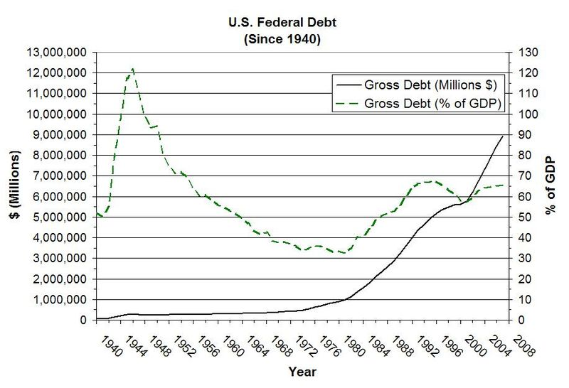s_federal_debt-gdp-gross.jpg